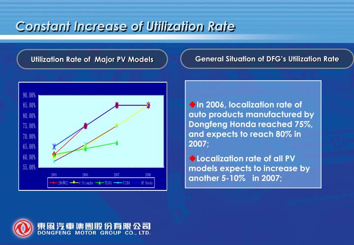 Constant Increase of Utilization Rate