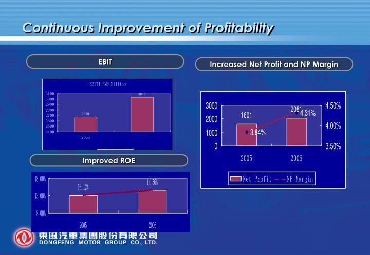 Continuous Improvement of Profitability