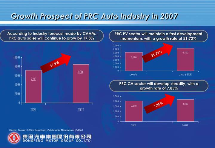 Growth Prospect of PRC Auto Industry in 2007