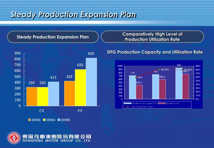 Steady Production Expansion Plan