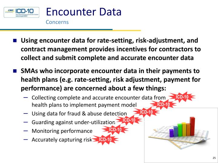Encounter Data