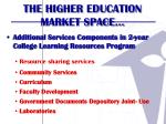 the higher education market space2