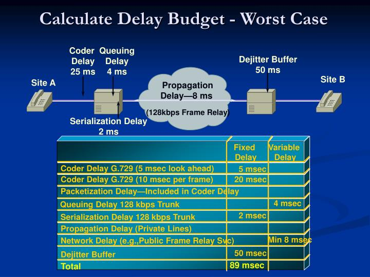 Calculate Delay Budget - Worst Case