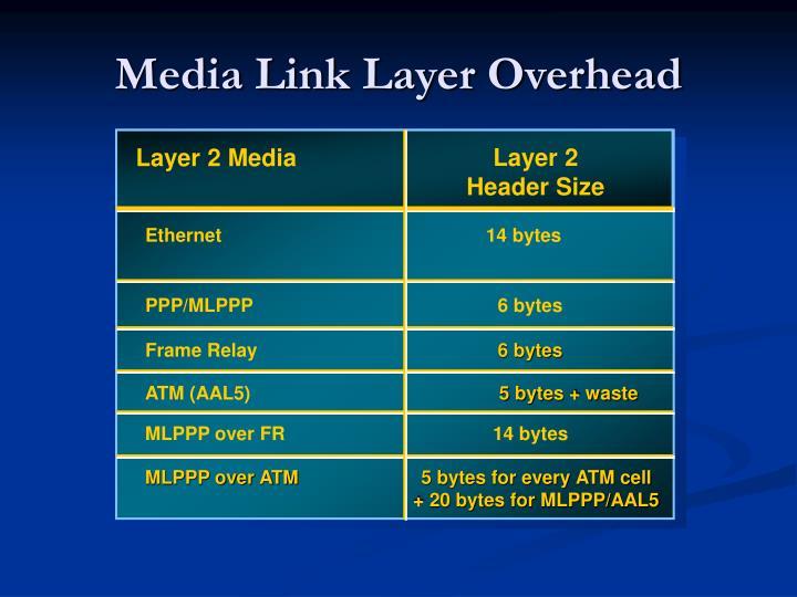 Layer 2 Header Size