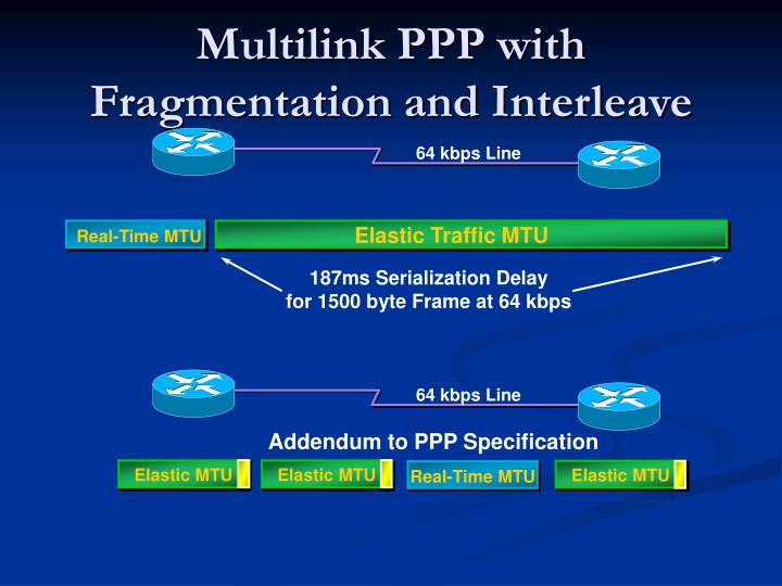 Multilink PPP with Fragmentation and Interleave