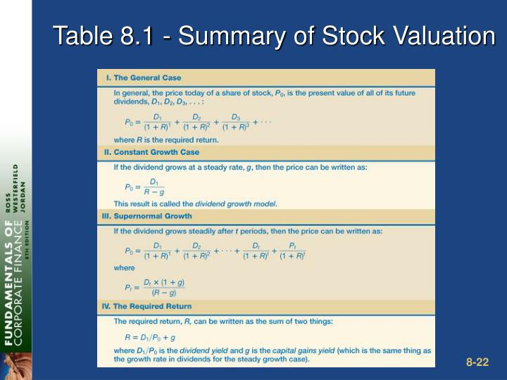 Table 8.1 - Summary of Stock Valuation