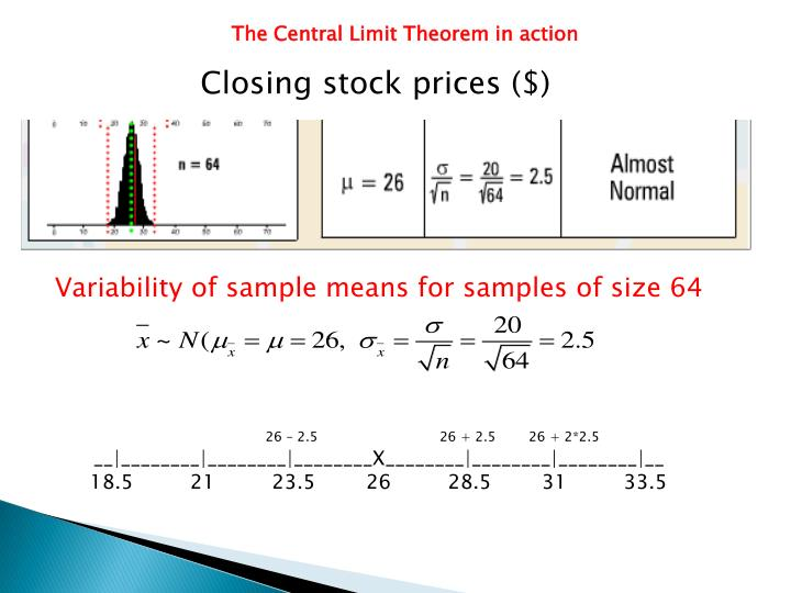 The Central Limit Theorem in action