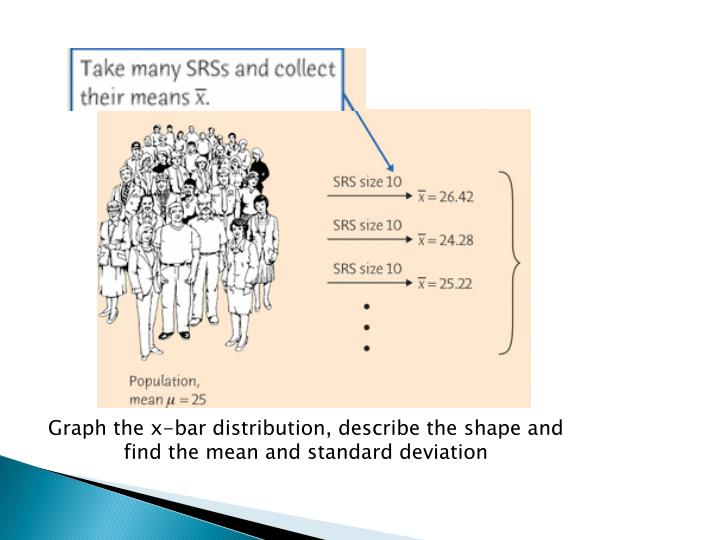 Graph the x-bar distribution, describe the shape and find the mean and standard deviation