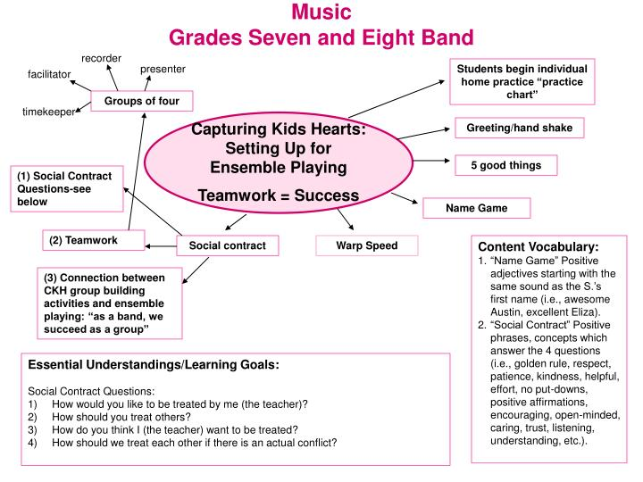 music grades seven and eight band n.