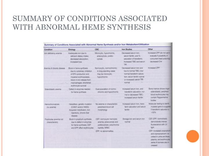 SUMMARY OF CONDITIONS ASSOCIATED WITH ABNORMAL HEME SYNTHESIS