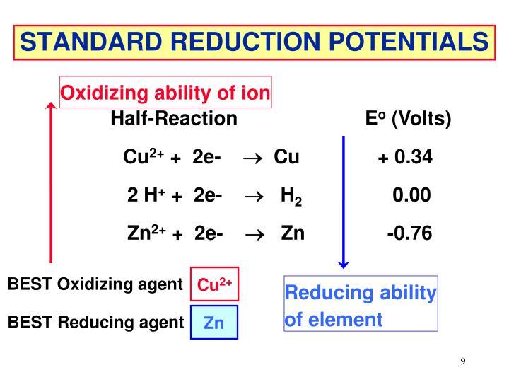 Oxidizing ability of ion