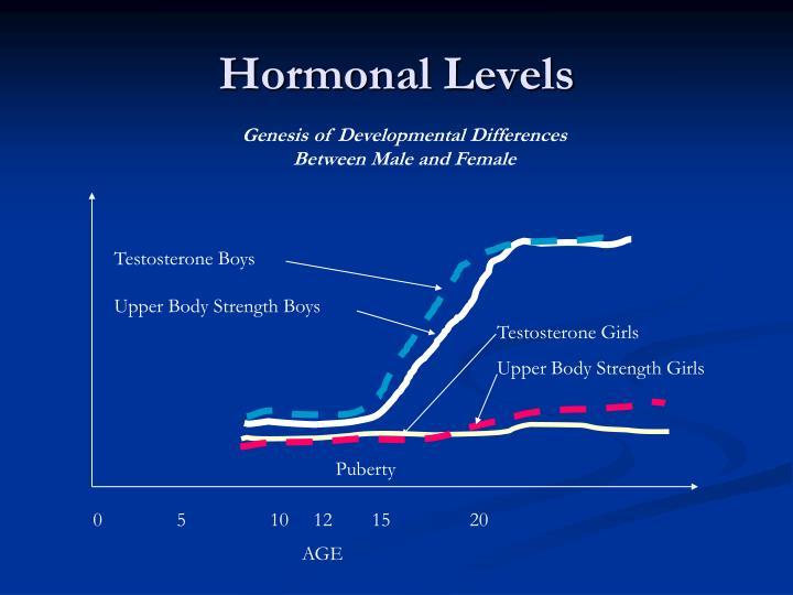 Genesis of Developmental Differences