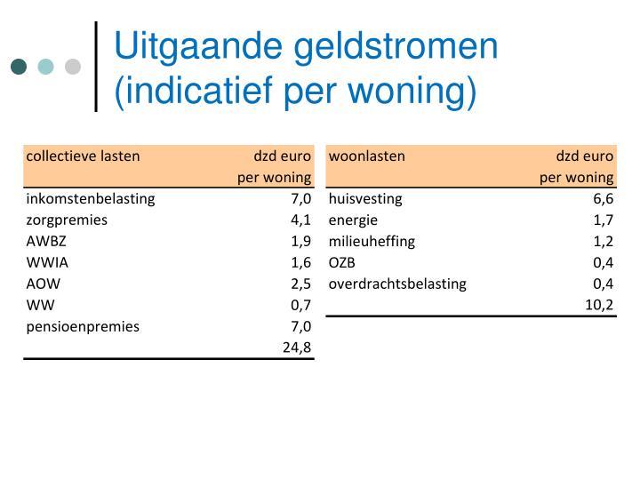 Uitgaande geldstromen (indicatief per woning)