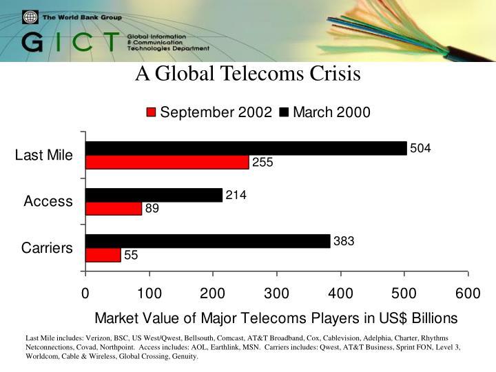 A Global Telecoms Crisis