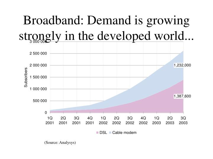 Broadband: Demand is growing strongly in the developed world...