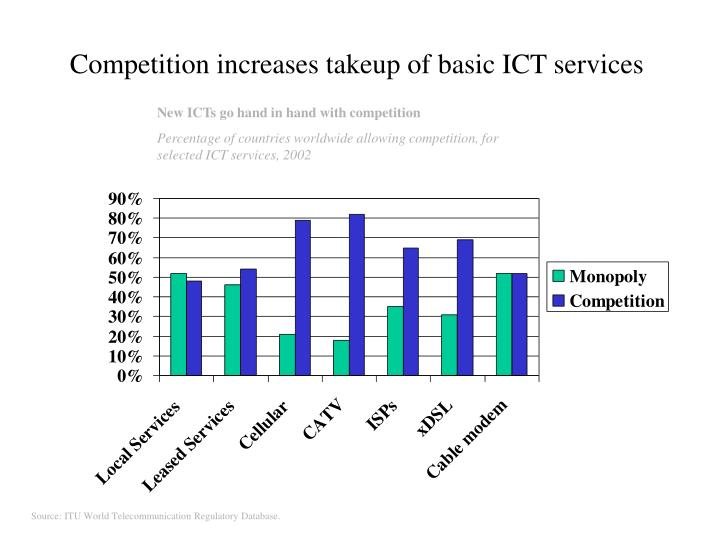 Competition increases takeup of basic ICT services