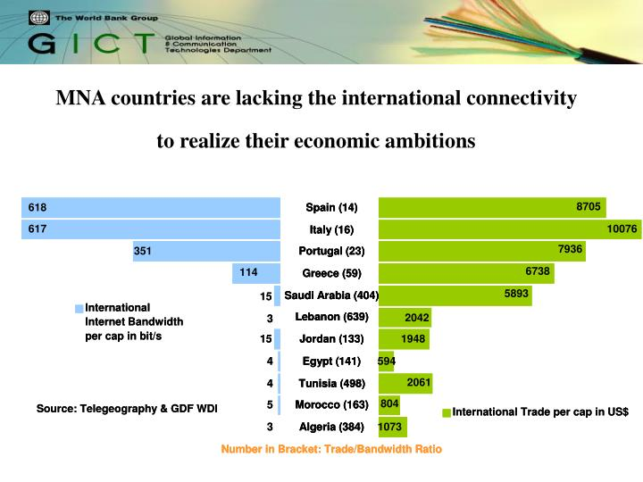 MNA countries are lacking the international connectivity to realize their economic ambitions