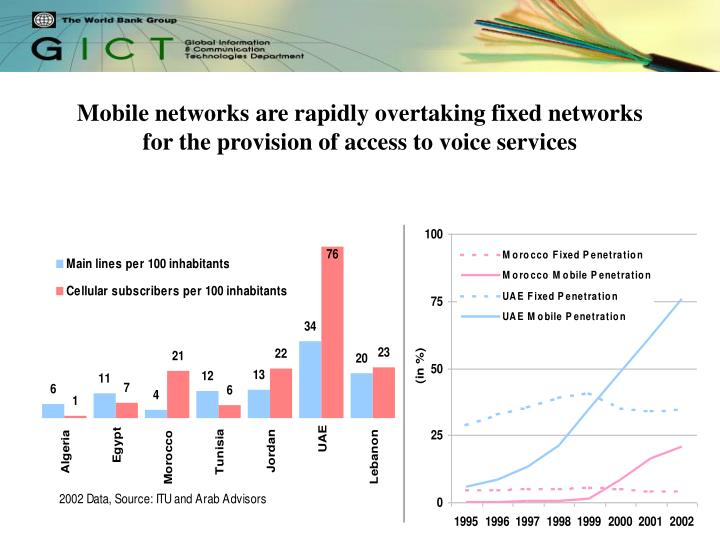 Mobile networks are rapidly overtaking fixed networks for the provision of access to voice services