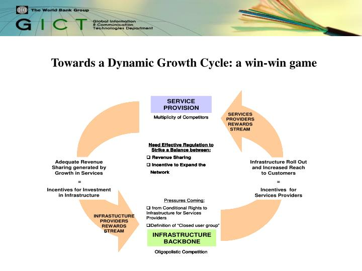 Towards a Dynamic Growth Cycle: a win-win game