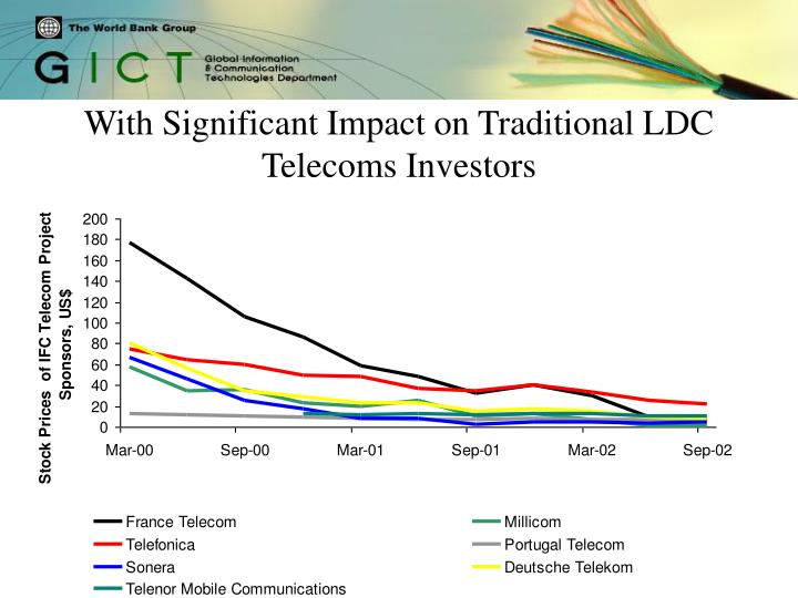 With Significant Impact on Traditional LDC Telecoms Investors