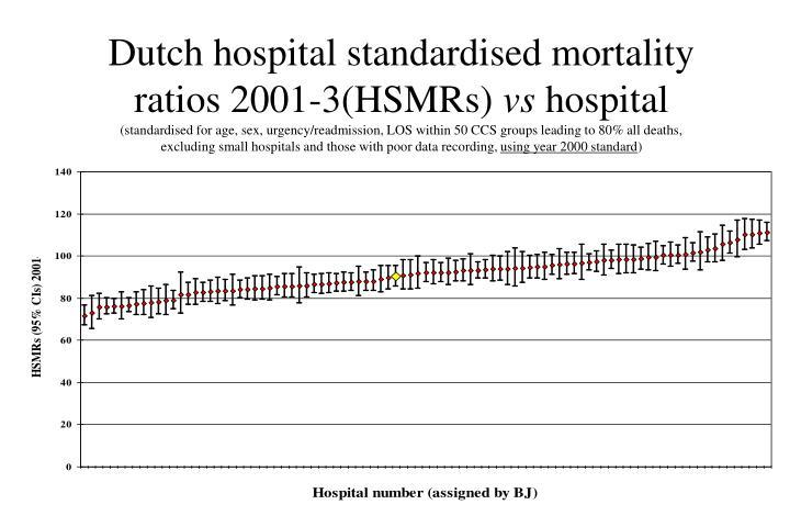 Dutch hospital standardised mortality ratios 2001-3(HSMRs)