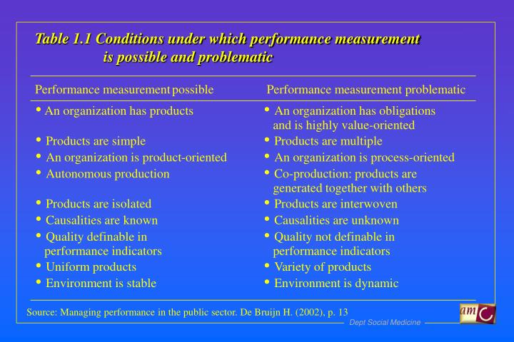 Table 1.1 Conditions under which performance measurement