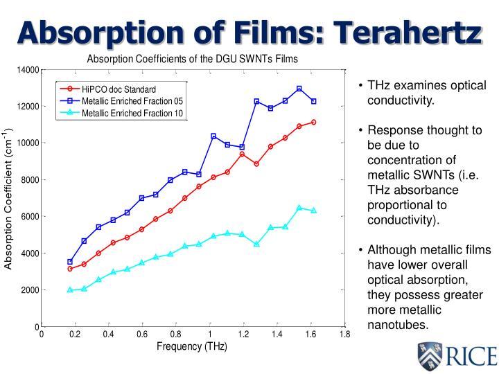 Absorption of Films: Terahertz