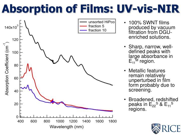 Absorption of Films: UV-vis-NIR