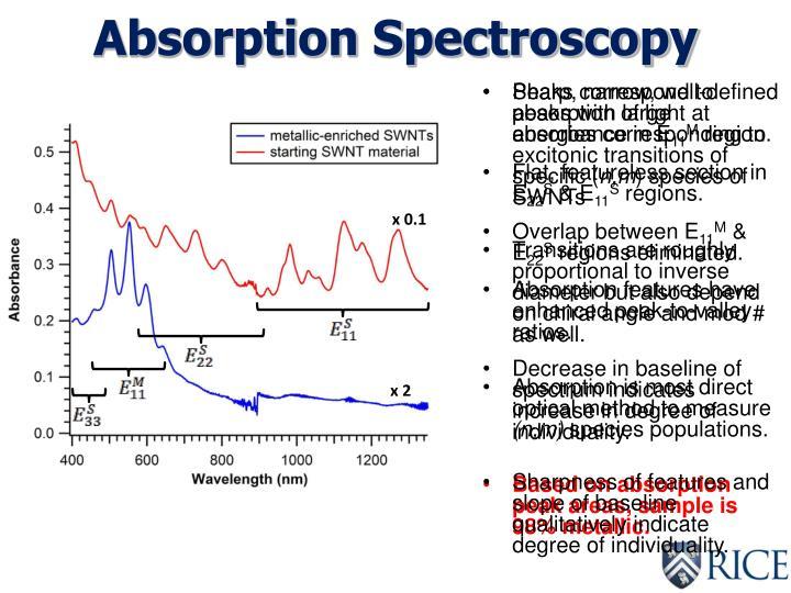Absorption Spectroscopy