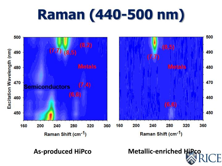 Raman (440-500 nm)