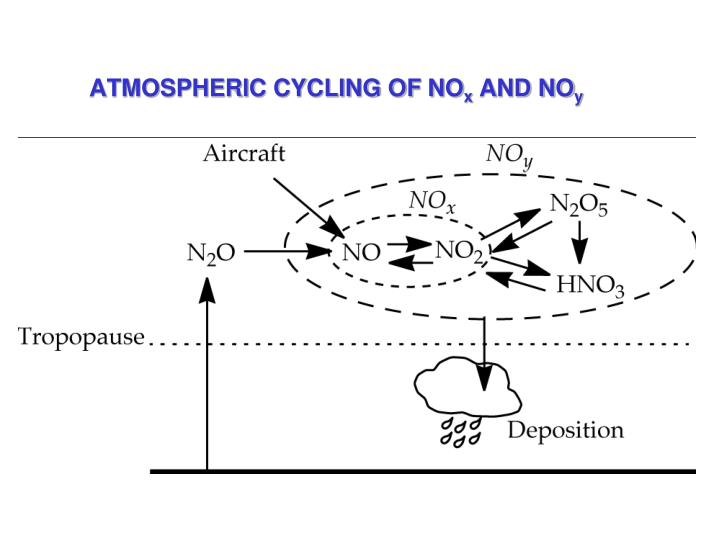 ATMOSPHERIC CYCLING OF NO