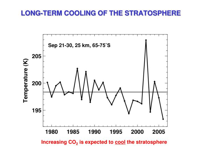 LONG-TERM COOLING OF THE STRATOSPHERE