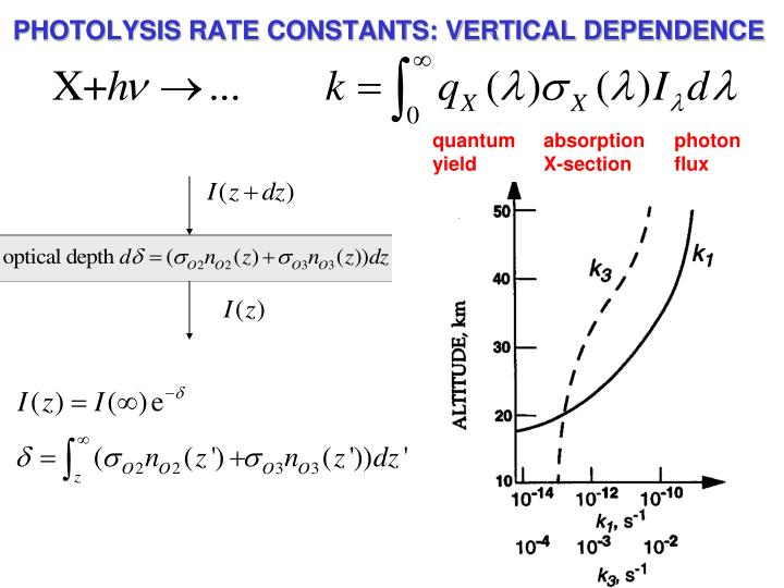 PHOTOLYSIS RATE CONSTANTS: VERTICAL DEPENDENCE