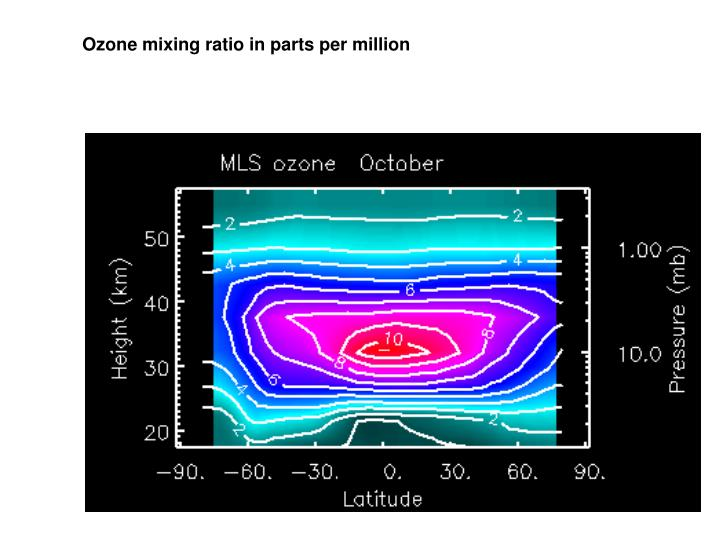 Ozone mixing ratio in parts per million