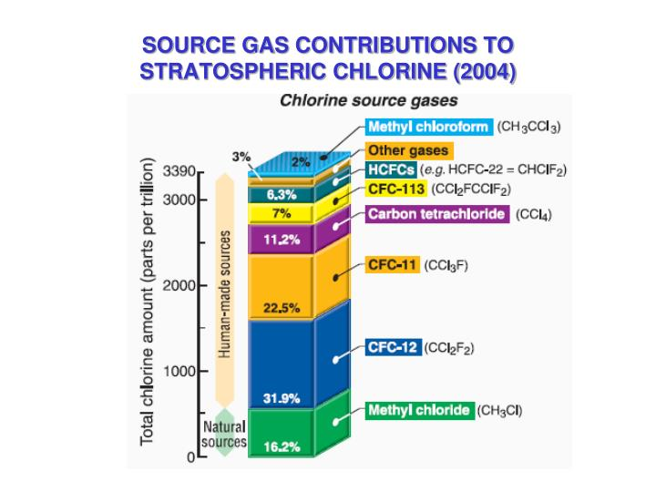 SOURCE GAS CONTRIBUTIONS TO