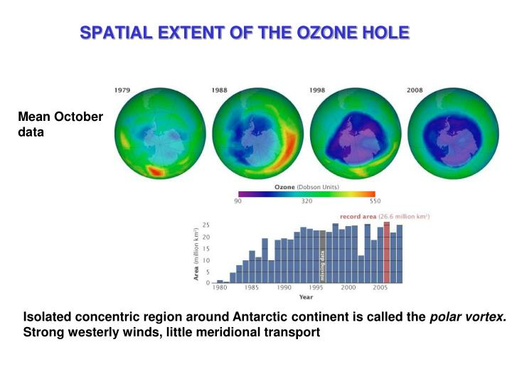 SPATIAL EXTENT OF THE OZONE HOLE