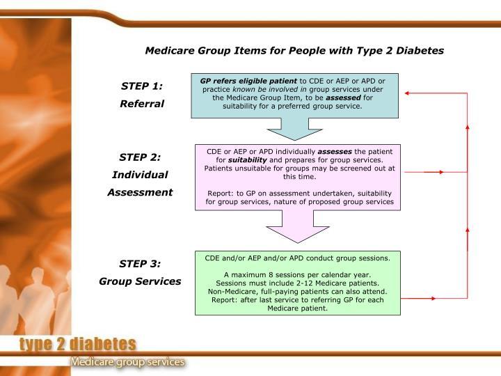 GP refers eligible patient