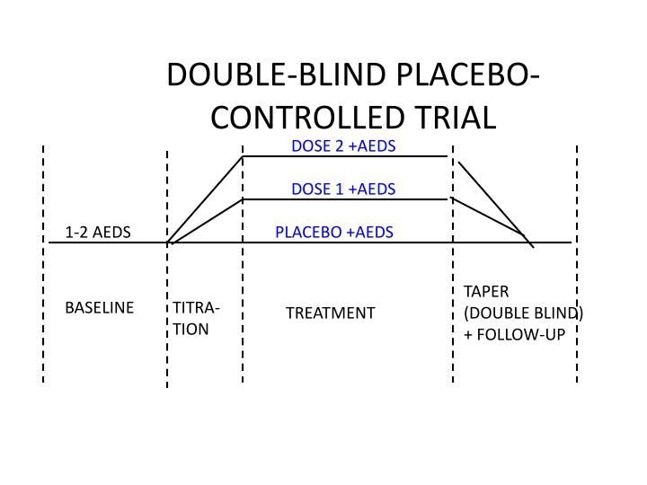 DOUBLE-BLIND PLACEBO-CONTROLLED TRIAL