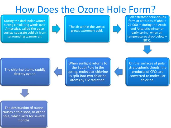 How Does the Ozone Hole Form