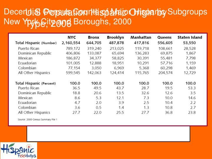 Decennial Census Counts of Major Hispanic Subgroups