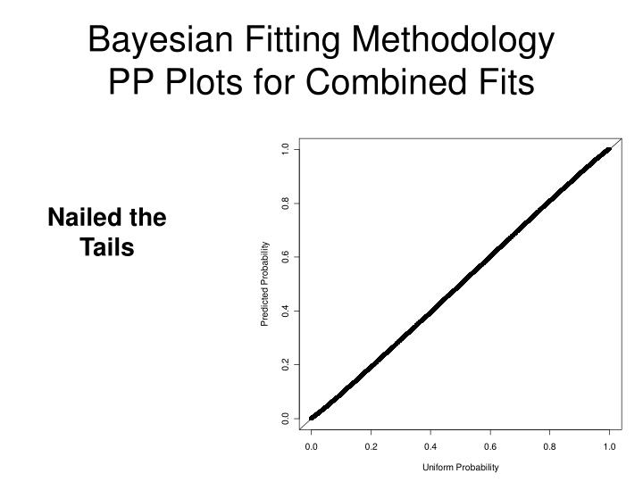 Bayesian Fitting Methodology