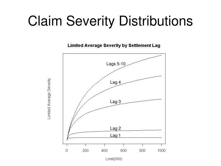 Claim Severity Distributions