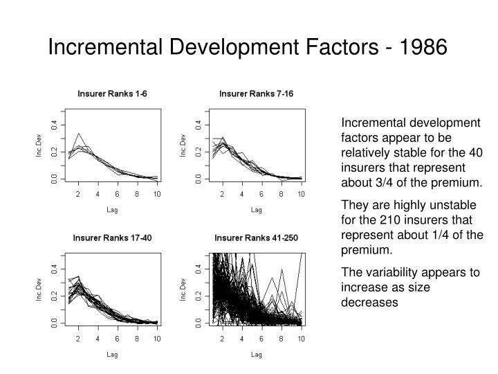 Incremental Development Factors - 1986