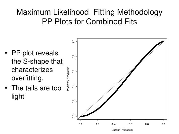 PP plot reveals the S-shape that characterizes overfitting.