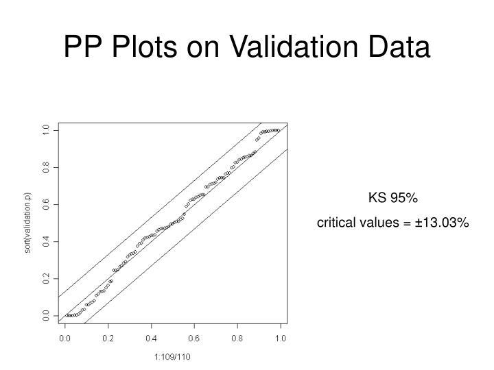 PP Plots on Validation Data