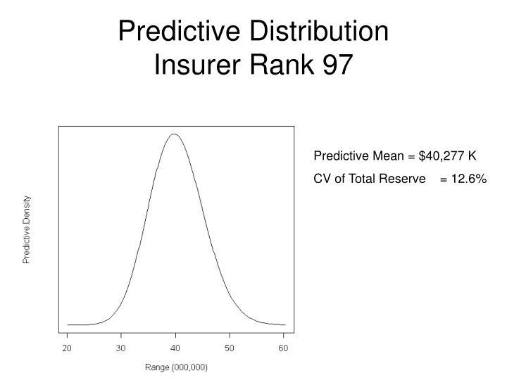 Predictive Distribution