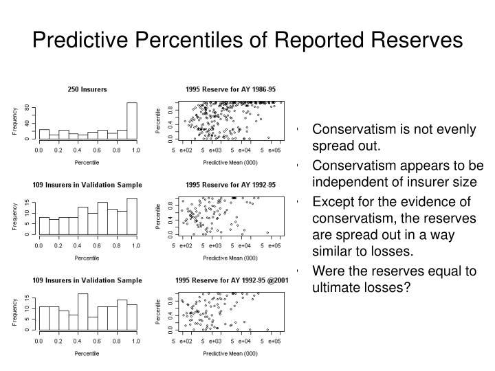 Predictive Percentiles of Reported Reserves