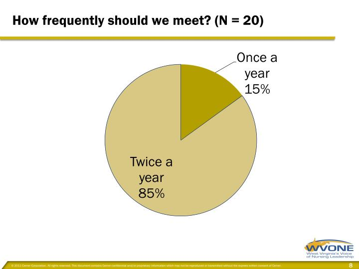How frequently should we meet? (N = 20)