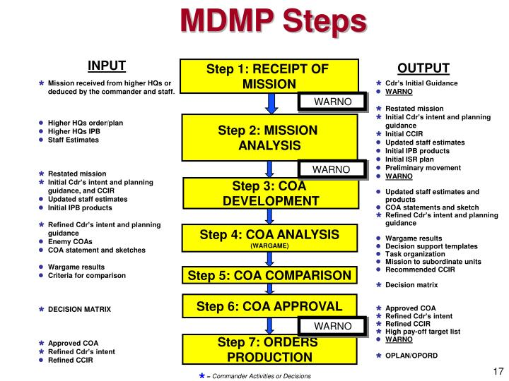 mdmp overview 101 briefing slides Mission briefing template © mission-centered solutions, inc - approved for unlimited government use mission briefing situation.