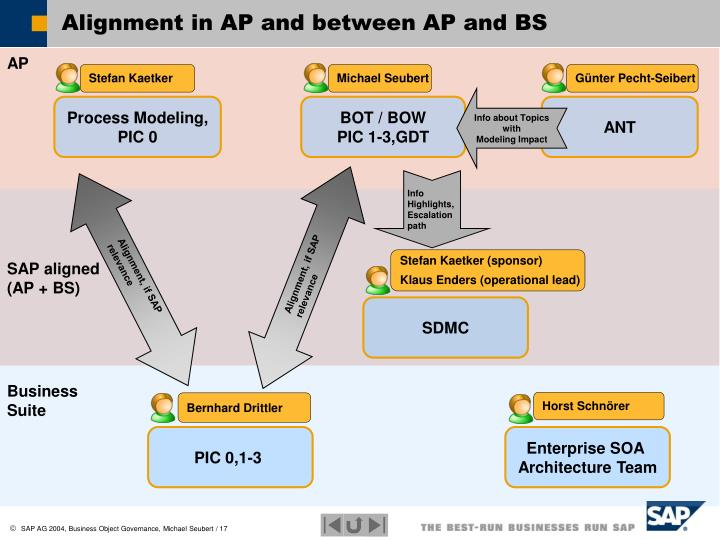 Alignment in AP and between AP and BS